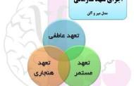 مقاله نقش مسئولیت اجتماعی بر تعهد سازمانی