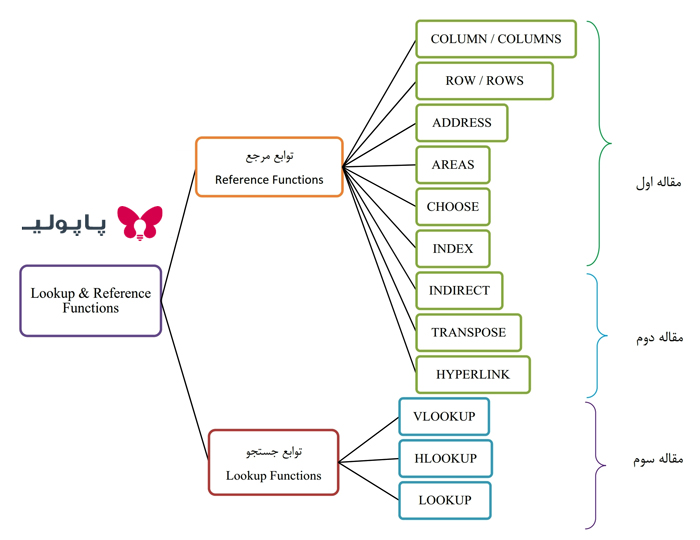 آموزش فارسی رایگان توابع VLOOKUP و HLOOKUP در اکسل